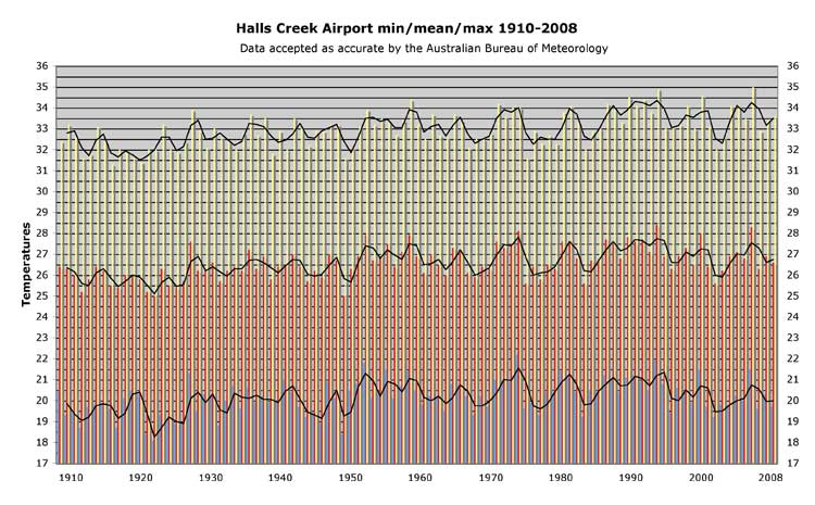 Halls Creek temperature records