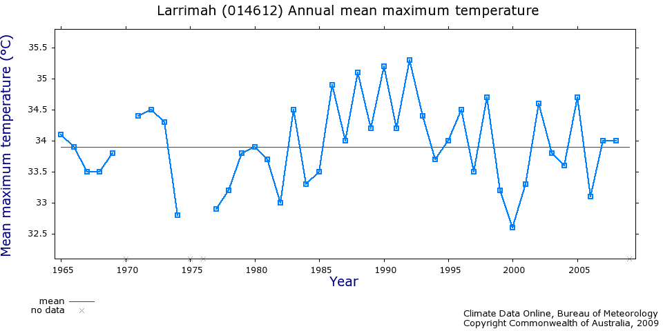 Larrimar temperature records