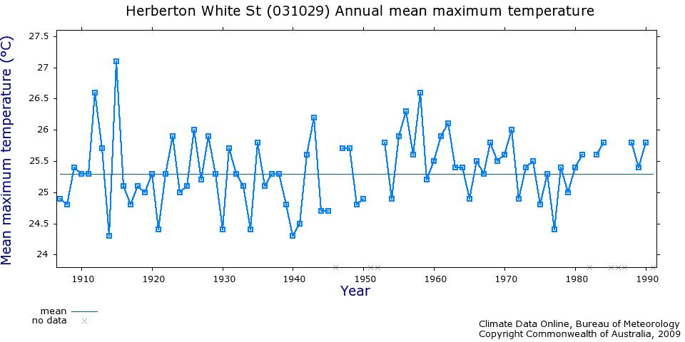 Herberton temperature records