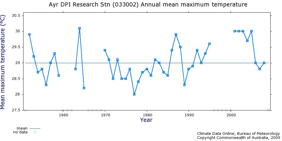 Ayr temperature records