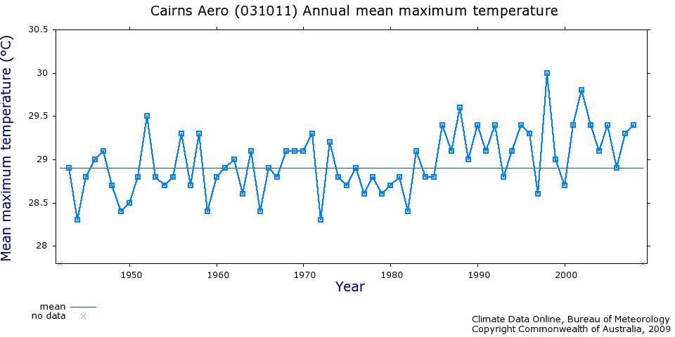 Broome temperature records
