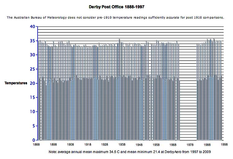 Derby temperature records