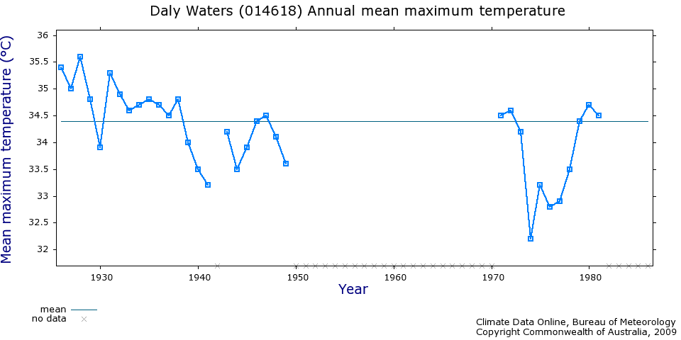 Daly waters temperature records