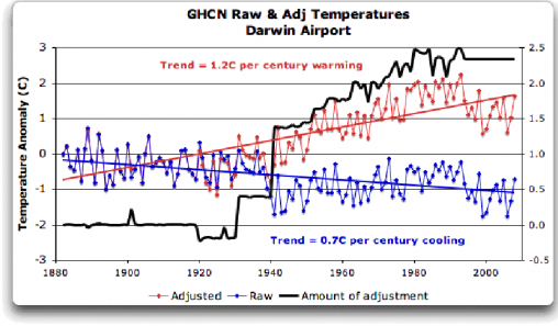 Darwin temperature records