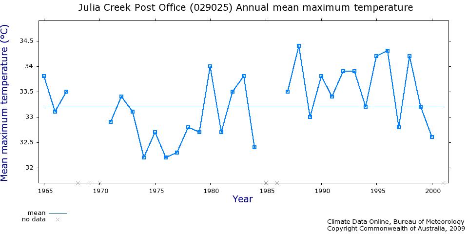 Julie Creek temperature records