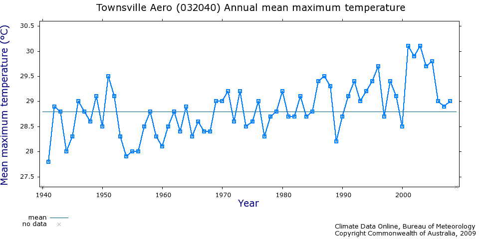 Townsville temperature records