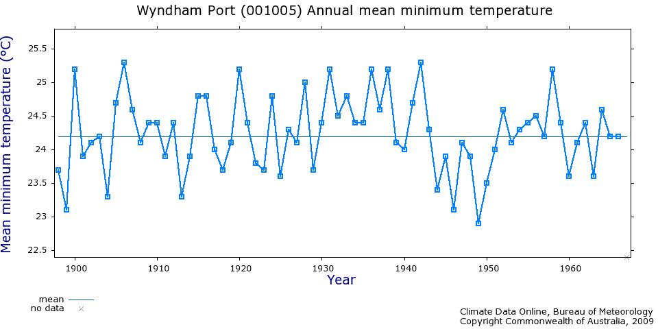 Wyndham temperature records