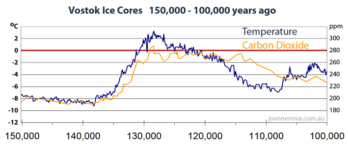 Vostok Ice Core Graph 150,000 years ago to 100,000 years ago