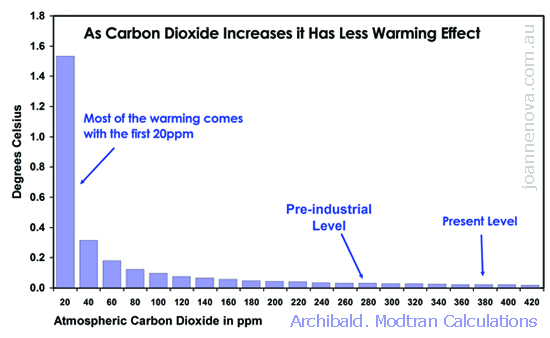 Graph of Additional Absorbance of CO2 showing that extra CO2 makes less and less difference.