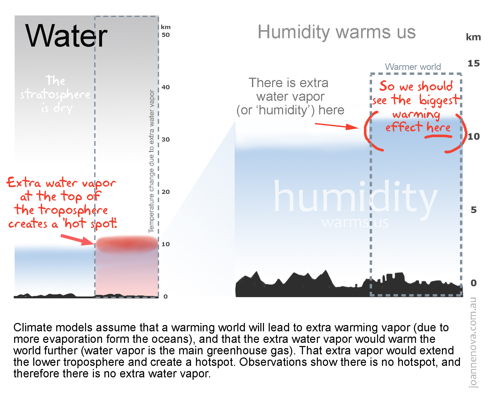 Graphic display of the missing hot spot, troposphere, atmosphere, stratosphere, water vapor, humidity