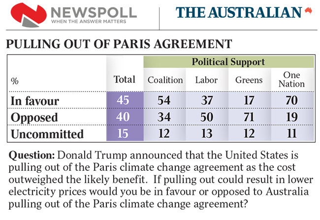Paris agreement, Newspoll, Trump, Electricity Prices, 2017