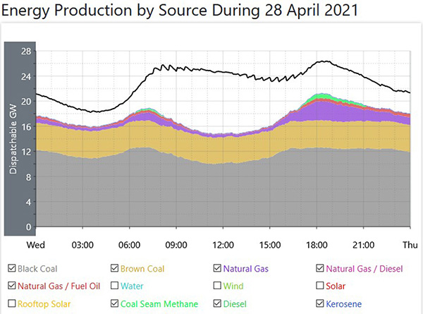 Fossil fuels save the day. Graph.