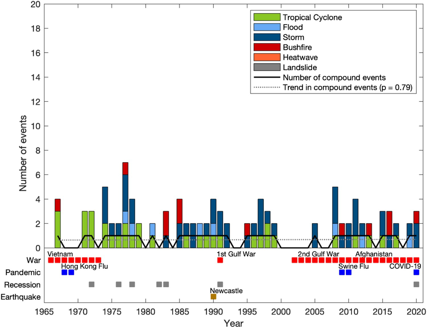 Compound natural disasters in Australia. Graph.