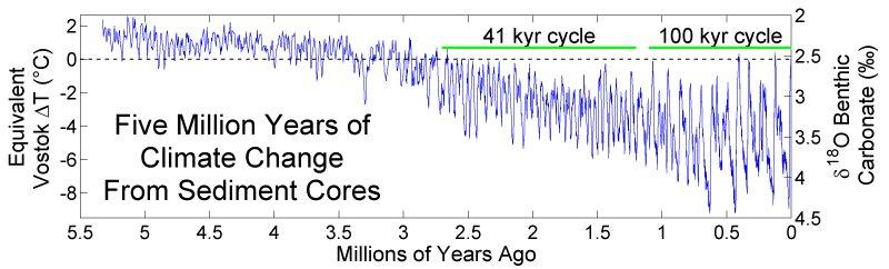 Five Million years of Climate Change and sediment Cores. Paleoclimate, ice ages, Graph.