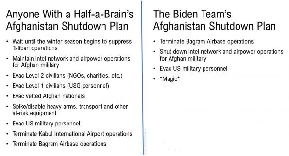 Shut down plan for Afghanistan