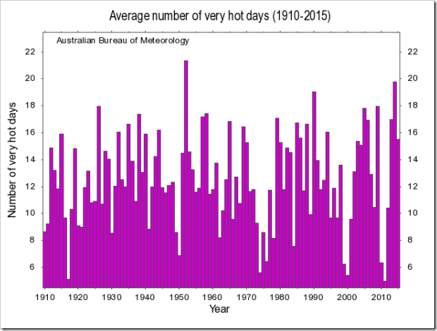 Graph, Australia, Average number of very hot days. Bureau of Meteorology.