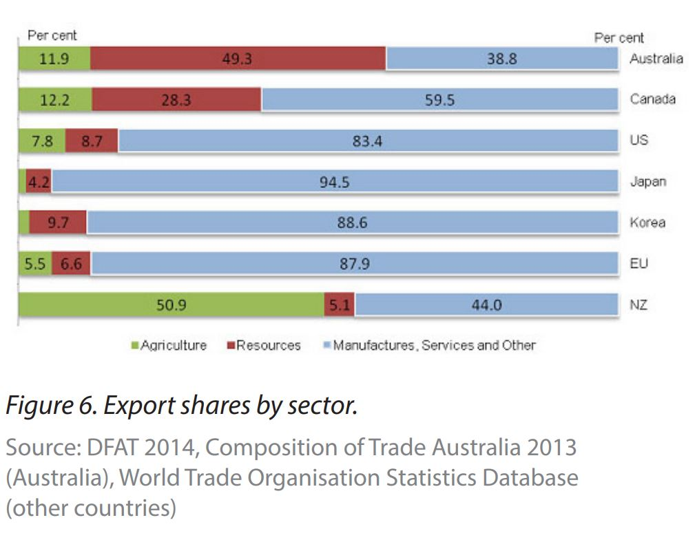 Comapring national export industries, carbon emissions, graph, 2020