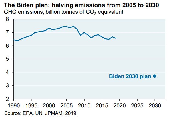 Carbon reduction in the USA. Biden plans.
