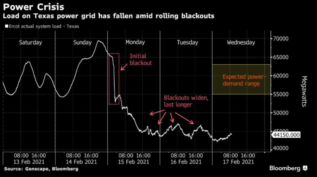 Texas energy generation, graph.
