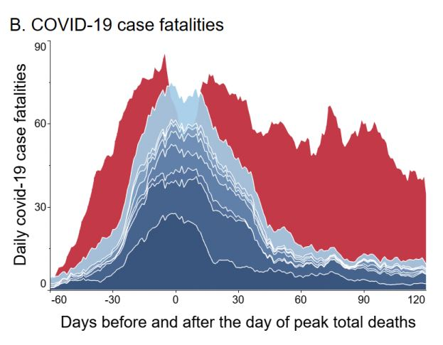 Ivermectin, Graph, Case fatalities. Mortality.