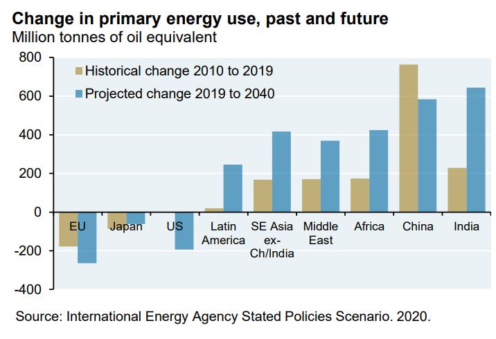 Changes in energy use, Continents.