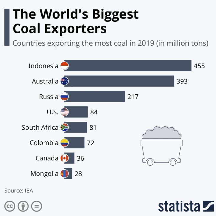 Coal exports. Australia, Indonesia. Graph. Statista