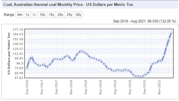 https://www.indexmundi.com/commodities/?commodity=coal-australian&months=60