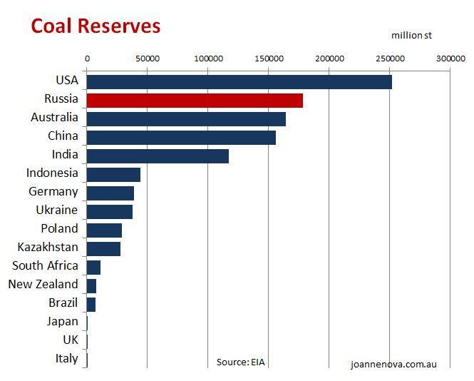 Coal reserves, graph, EIA, countries, Australia, Russia, India, China, Germany, Poland, New Zealand, UK, USA.