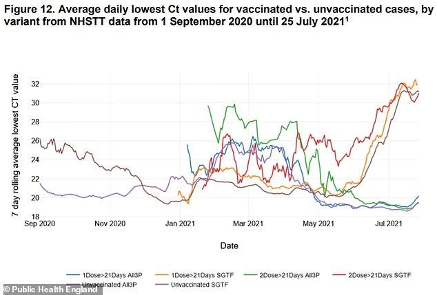 CT values, PCR test, vaccinated, unvaccinated.