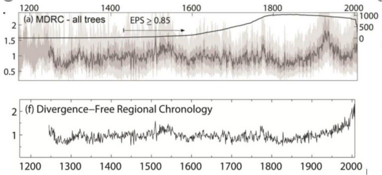 Deleting divergent portions of the temperature record