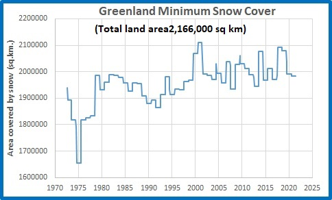 Greenland Minimum Snow Cover