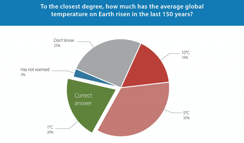 Poll, Degrees of warming, industrial revolution. Graph. UK. GWPF