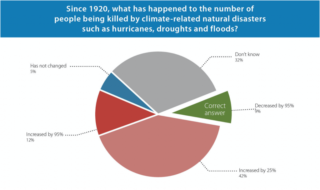 Deaths due to natural disasters. Poll. Graph. 2021. UK