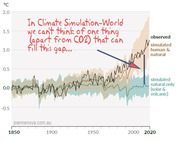 Climate models Argument from Ignorance.