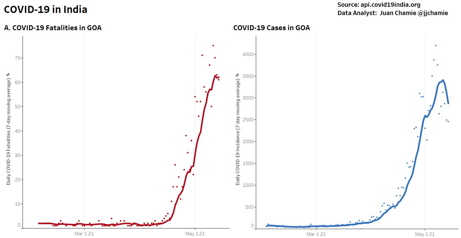 Goa, India. Cases of Covid, after Ivermectin introduction.