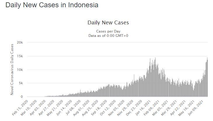 Worldometer. Indonesia. Covid.