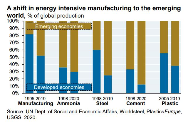A shift in manufacturing to the emerging economies. Graph.