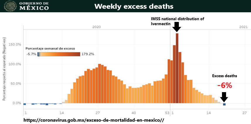 Mexico Starts Ivermectin Use, Deaths turn from Spike to Plunge