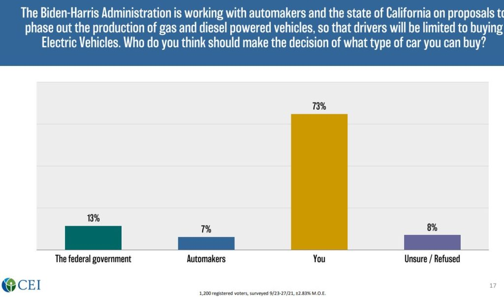 CEI poll, Climate change, cars, spending, Concern, graph. October 2021.