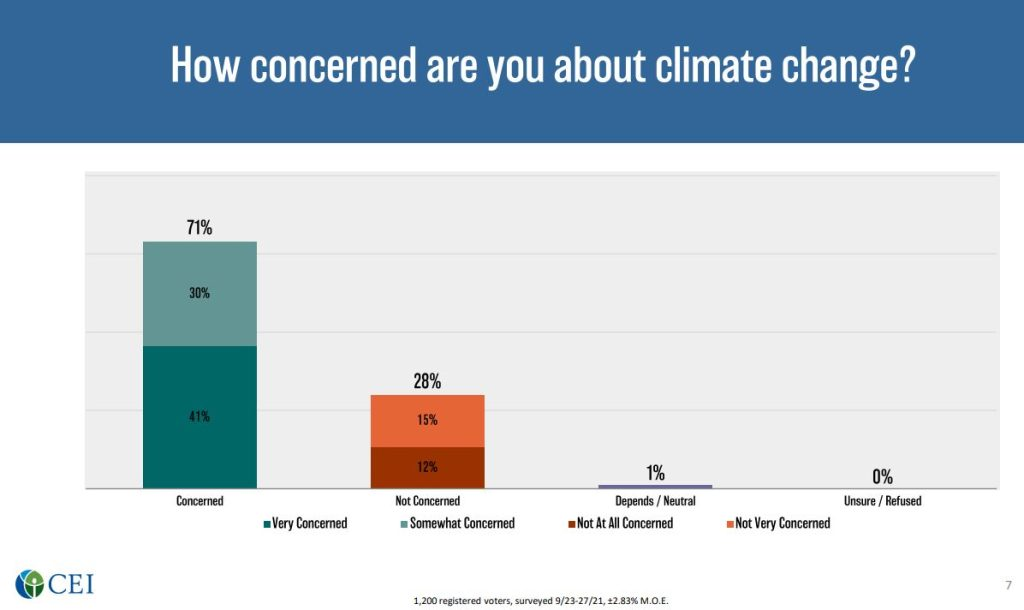 CEI poll, Climate change, Concern, graph. October 2021.
