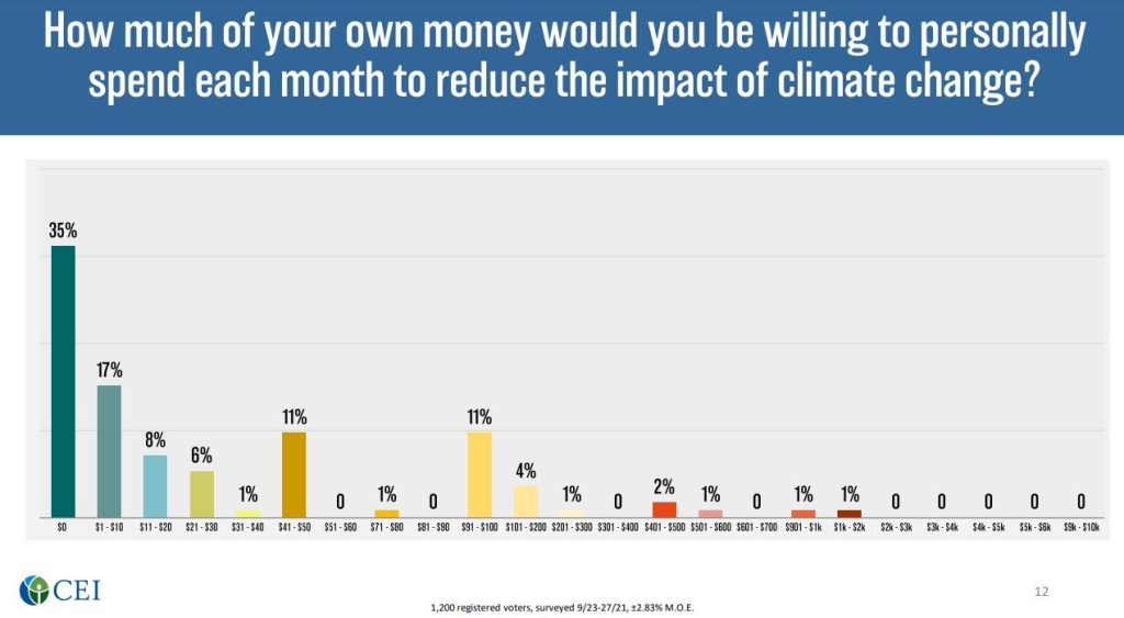 CEI poll, climate change spending, Oct 2021 USA.