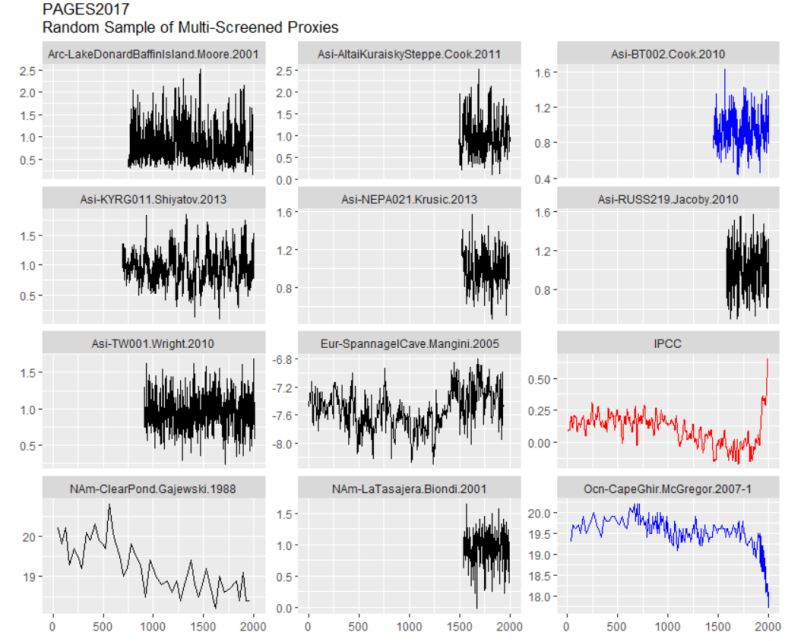 PAGES2017 graphs, data,