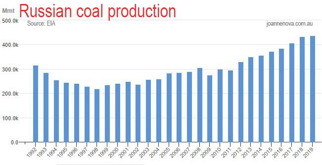 Russian Coal Production, EIA, Graph, 2021