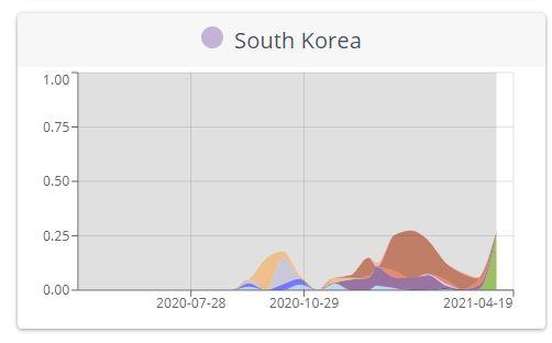 South Korean covid strains