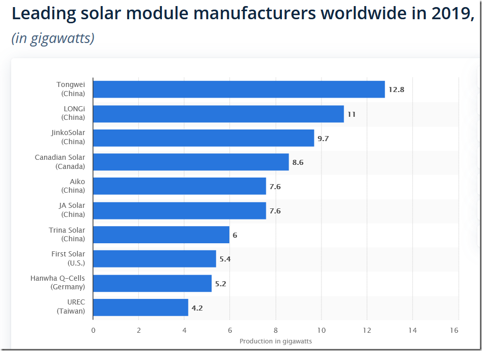 Solar Manufacturing, country of origin. Graph.