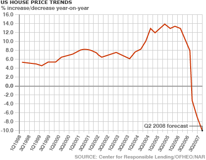 Subprime Housing Crash