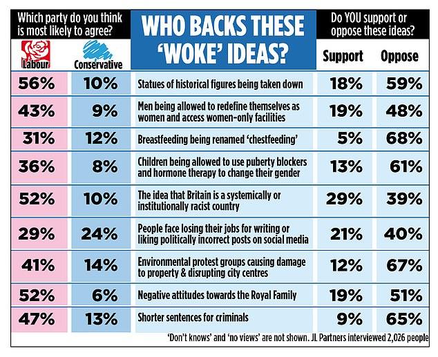 UK poll on politically correct values