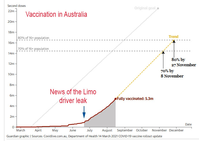 Vaccination in Australia
