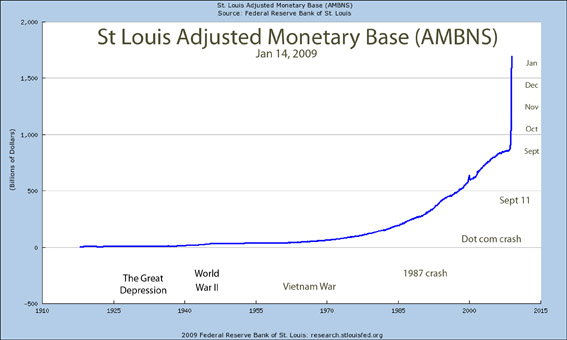 Money base US dollar Jan 2009