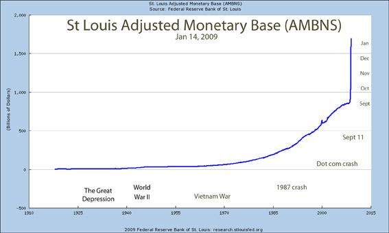 Money base US dollar Jan 2009